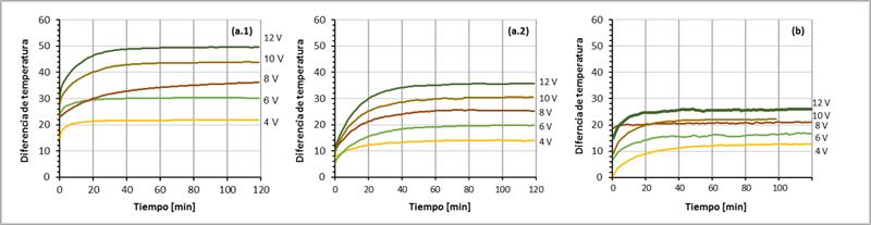 Figura 2. Evolución de la diferencia de temperaturas entre las caras para cada uno de los voltajes ensayados en (a.1) modo calefacción sin ventiladores, (a.2) modo calefacción con ventiladores y (b) modo refrigeración con ventiladores.