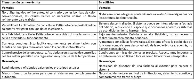 Tabla I. Ventajas/Desventajas que ofrece la climatización termoeléctrica para los edificios.