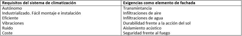 Tabla II. Tabla resumen de los requisitos y exigencias del módulo de fachada activo termoeléctrico.