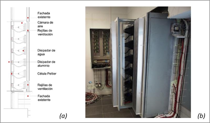 Figura 1. (a) Esquema del módulo termoeléctrico integrado en fachada (b) fotografía de la instalación.