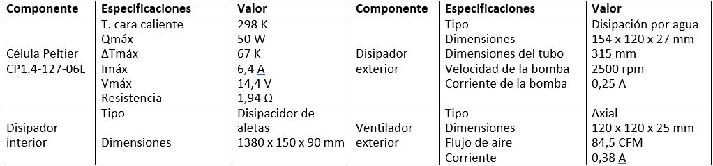 Tabla III. Descripción técnica de los componentes de cada equipo termoeléctrico.