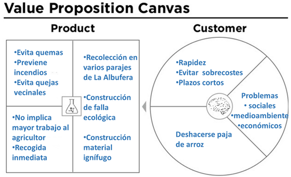 Figura 1. Paja value proposition canvas.