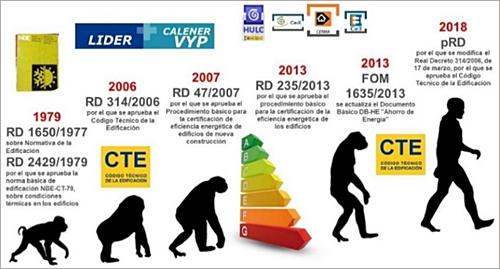 Figura 2. Evolución de la normativa asociada al Código Técnico de la Edificación desde la publicación de la NBE.
