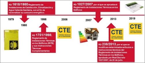 Figura 3. Evolución de la normativa asociada al Código Técnico de la Edificación desde la publicación de la NBE.