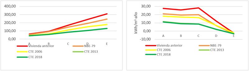 Figura 7. Ahorro (kWh/m2K) de calefacción (izq) y refrigeración (dcha).