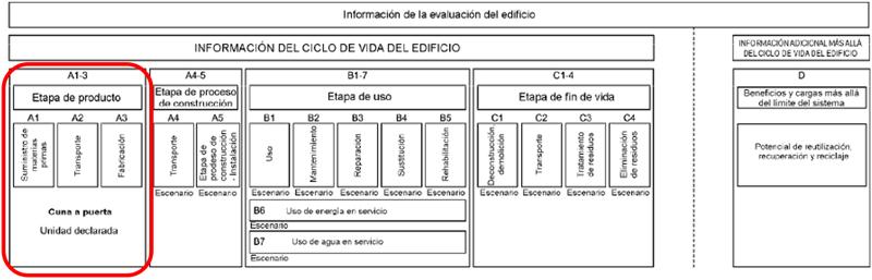 Figura 1. Módulos de información incluidos en la DAP.