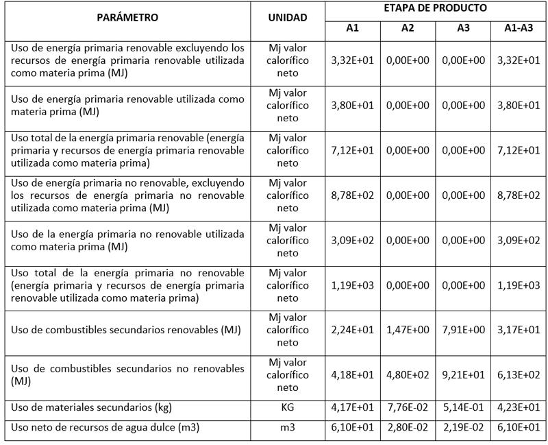 Tabla I. Parámetros que describen el uso de recursos de los paneles de hormigón armado. Fuente: Autodeclaraciones ambientales de fachadas: paneles de hormigón armado con acero y paneles de GRC.