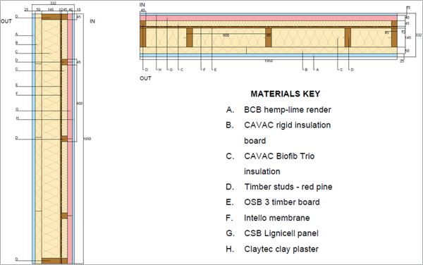 Figura 1. Sección vertical y horizontal del panel ISOBIO.