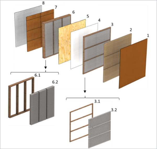 Figura 2. Composición del panel.
