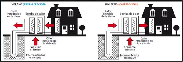 Figura 2. Instalación geotérmica vertical cerrada propuesta para la vivienda Otium Pernet en Estepona (Málaga).