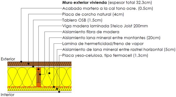 Figura 2. Sección horizontal del muro de fachada.