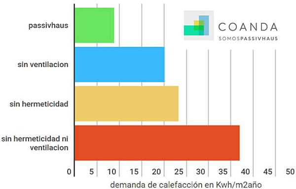 Figura 3. Comparativa entre valores de cálculo con criterios passivhaus y CTE (pasamos de 8.8 a 36,9 kWh/m2año). Fuente: Coanda passivhaus.