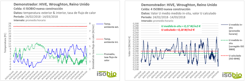Figura 5. Resultados – temp. int. & ext., tasa de flujo de calor, periodo completo. Figura 6. Resultados, valor U medido in-situ vs. U calculado, periodo completo.