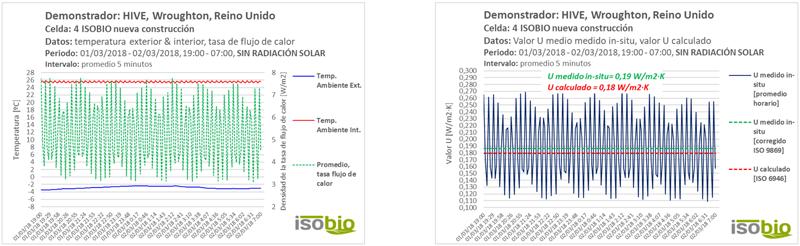 Figura 7. Resultados – temp. int. & ext., tasa de flujo de calor, 12 horas sin radiación solar. Figura 8. Resultados, valor U medido in-situ vs. U calculado, 12 horas sin radiación solar.