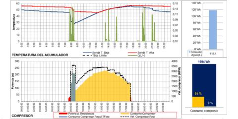 Acumulador ACS termodinámico sobre aire de extracción acoplado a panel fotovoltaico