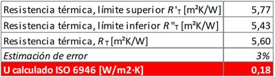 Tabla I. Cálculo de la U conforme la ISO 6946.