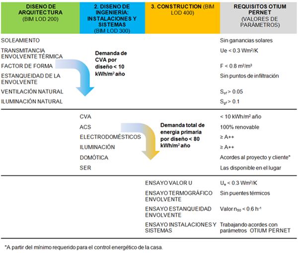 Tabla I. Parámetros energéticos de los edificios Otium Pernet.