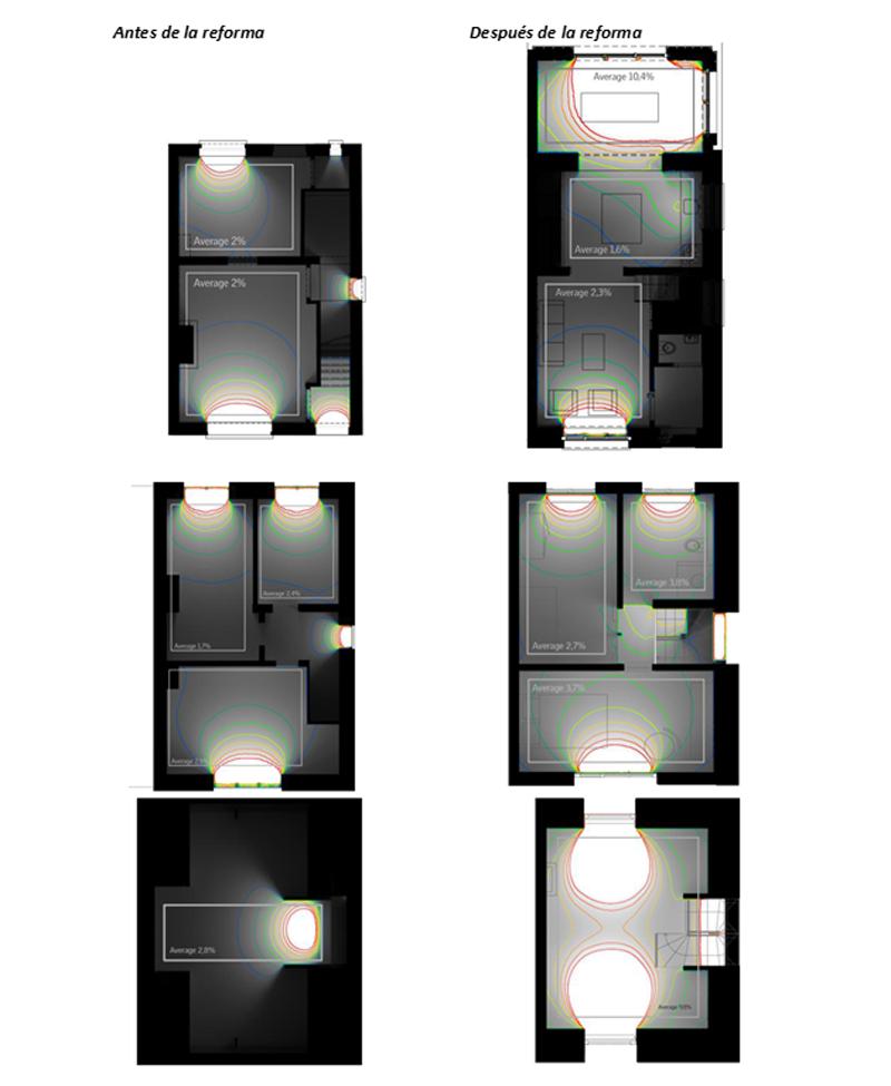 Figura 2. Esquemas de factor luz día calculado con Daylight Visualizer (Fjoldberg et. al, 2017).