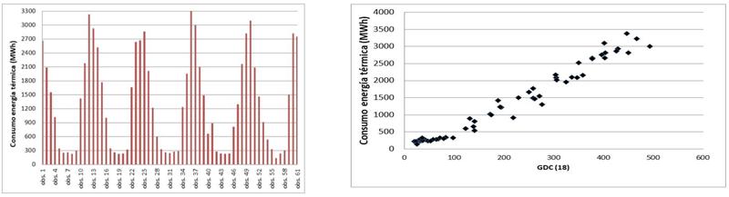 Figura 3. Consumos energéticos durante el periodo de referencia 2009 -2014.