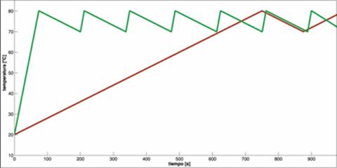 Activación de la inercia térmica del hormigón empleando sus propiedades dielécticas