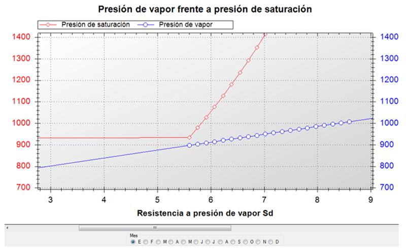 Figura 3. Resistencia a presión de vapor en el mes de enero.