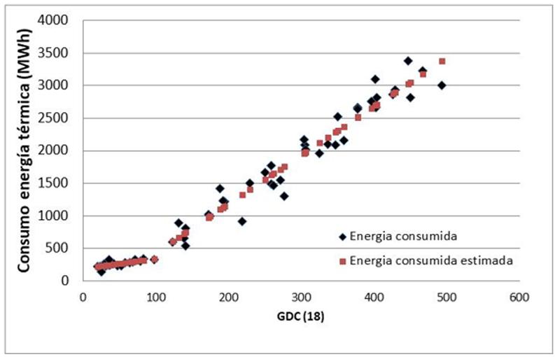 Figura 4. Comparación entre los consumos medidos y estimados por el modelo.