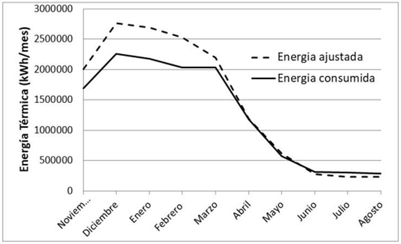Figura 5. Consumo energía ajustado vs energía consumida.