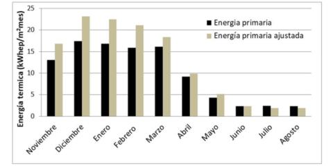 Verificación de ahorros energéticos en el distrito Torrelago de Laguna de Duero