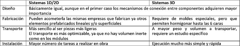 CONSTRUCCIÓN CON SISTEMAS MODULARES DE HORMIGÓN tabla