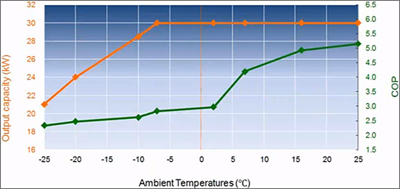SISTEMA DE AEROTERMIA CON CO2 PARA PRODUCCIÓN COMUNITARIA DE AGUA CALIENTE SANITARIA: RESIDENCIAL ARROYO FRESNO EECN tabla 2