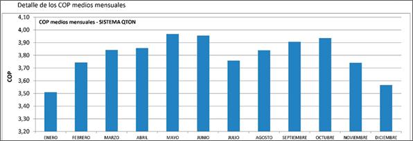 SISTEMA DE AEROTERMIA CON CO2 PARA PRODUCCIÓN COMUNITARIA DE AGUA CALIENTE SANITARIA: RESIDENCIAL ARROYO FRESNO EECN tabla 3