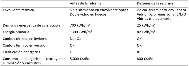 Tabla I. Comportamiento energético de la vivienda antes y después de la intervención.