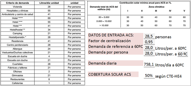 Tabla I. Datos de partida de demanda de ACS Referencia CTE.