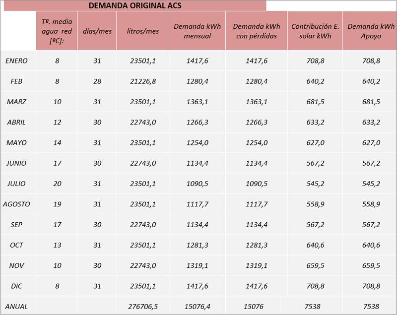 Tabla II. Cálculo demanda de ACS Referencia CTE.