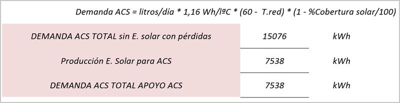 Tabla III. Cálculo de consumo de Energía Primaria y Emisiones CO2.