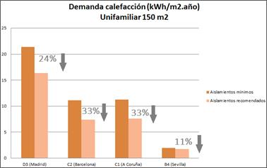 Figura 3. Reducción de la demanda en calefacción en función del espesor de aislamiento viviendas.