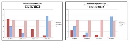 Figura 4. Demanda energética de la vivienda unifamiliar con y sin recuperador de calor.