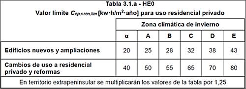 Tabla I. Documento Básico HE Ahorro de Energía 2018.