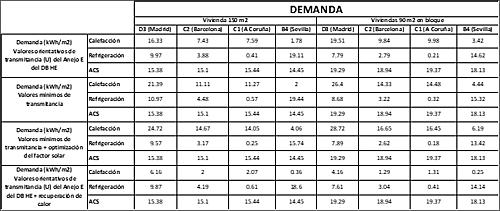 Tabla II. Resultados cálculo Demanda (kWh/m2.año).