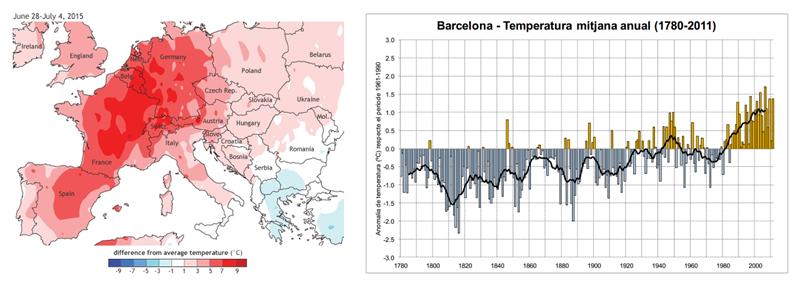 Figura 1. Anomalías en las temperaturas de Europa, 28 Junio – 4 de Julio, 2015 [2] [3].Figura 2. Temperatura Anual en Barcelona (1780-2011) [3].