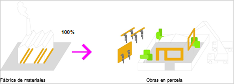 Figura 1. Proceso descriptivo construcción convencional.