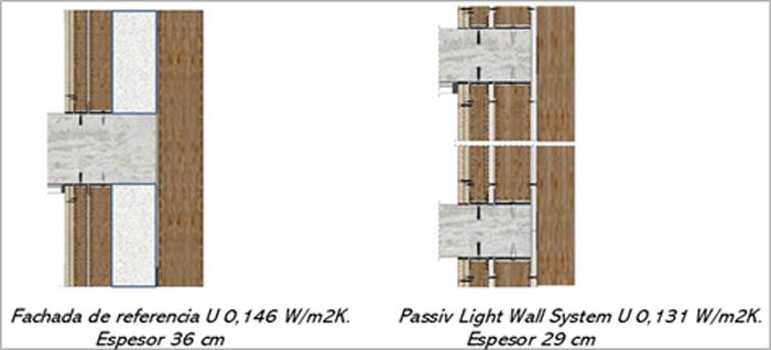 Figura 1. Sistemas de fachada sometidas a estudio.