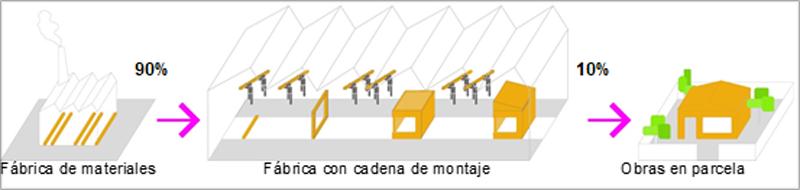 Figura 2. Proceso descriptivo construcción industrializada.