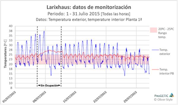 Figura 6. Temperatura aire exterior y aire interior planta primera, todas las horas, 1 - 31 de Julio, 2015.