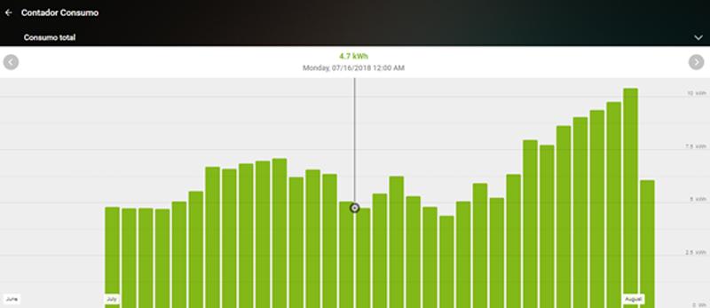 Figura 7. Detalle relativo al gráfico de consumo energético en Tiempo Real.