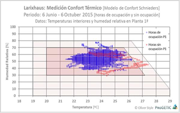 Figura 7. Temperatura Aire Interior y Humedad Relativa, Planta Primera, Modelo de Confort, 6 de Junio – 6 de Octubre, 2015.