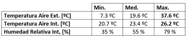 Tabla II. Temperaturas y Humedad relativa mínimas, máximas y medias durante las horas de ocupación en el periodo 6 de Junio – 6 de Octubre, 2015.