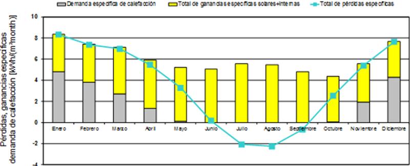 Figura 5. Relación mensual de las pérdidas de calor y las ganancias solares e internas anuales en relación a la demanda de calefacción informe PHPP.