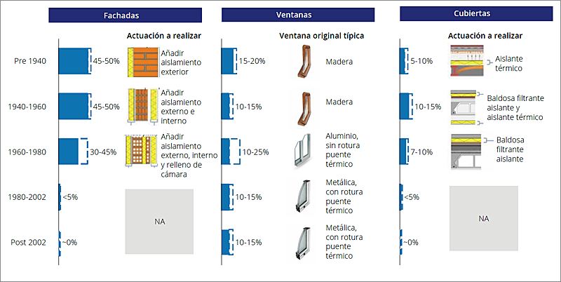 Principales actuaciones de rehabilitación de edificios residenciales según antigüedad y reducción de consumos hogar medio en calefacción