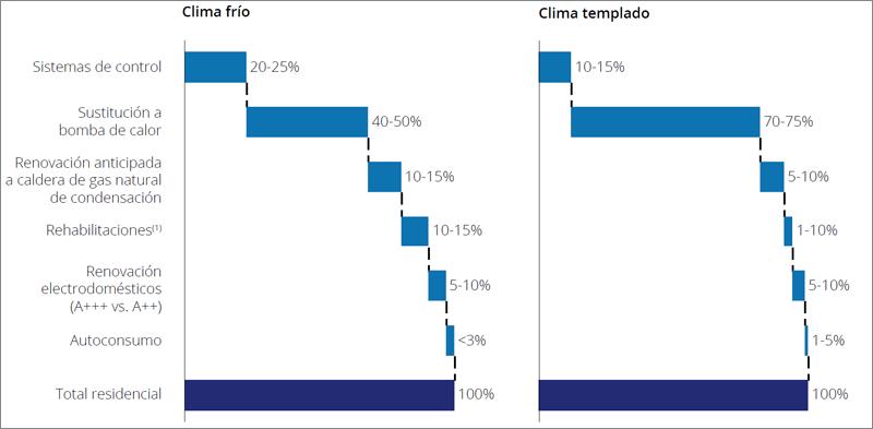 Reducción de emisiones por tipo de actuación adicional en el sector residencial